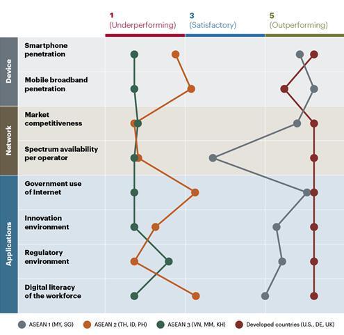 3 ASEAN과 주요 선진국의 디지털 경제지표.jpg